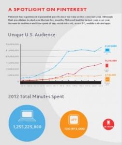 Nielsen Report on Pinterest Growth