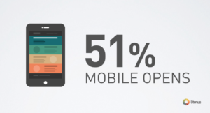 51% of email is opened on mobile