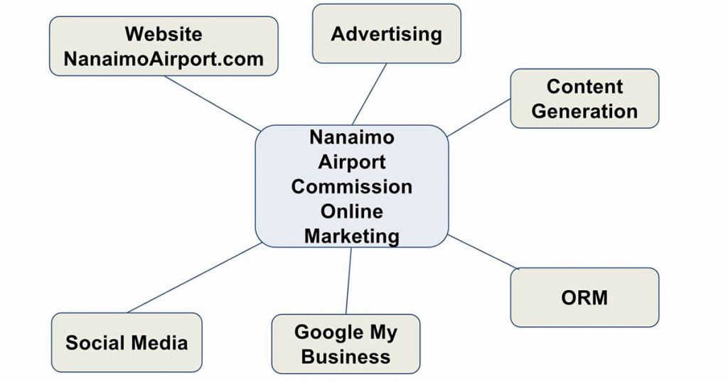 Nanaimo Airport Online Marketing Strategy