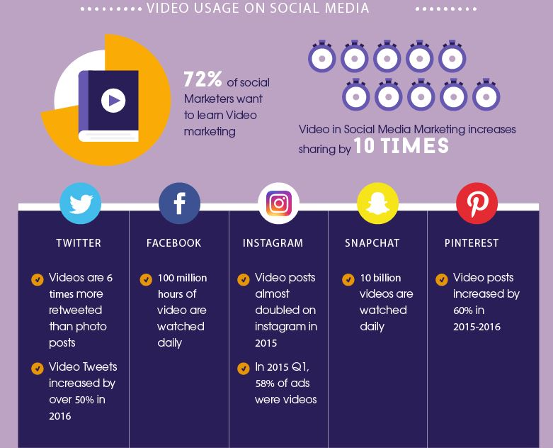 Facts About Social Media & Video