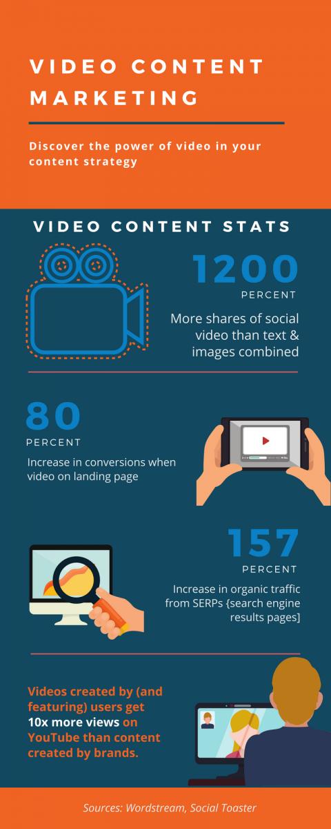 Video content generation