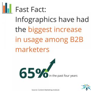 Infographics Statistics Content Marketing Strategy