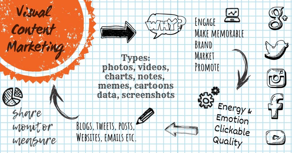 Visual Notes Content Marketing