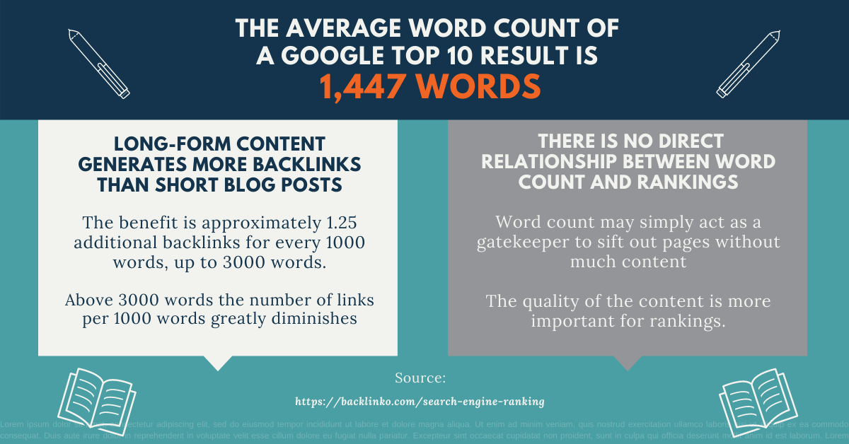 Top Website SEO tips - Word Count and Rankings
